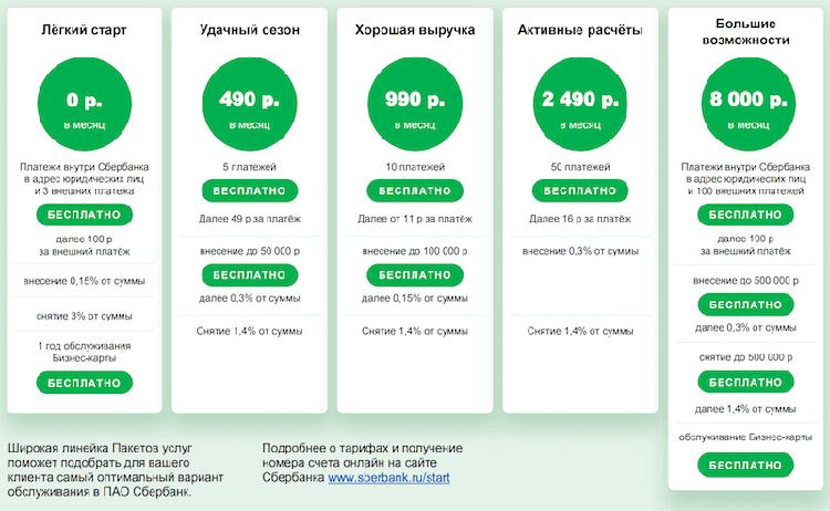 Описание пакетов услуг для юридических лиц на РКО в Сбербанке
